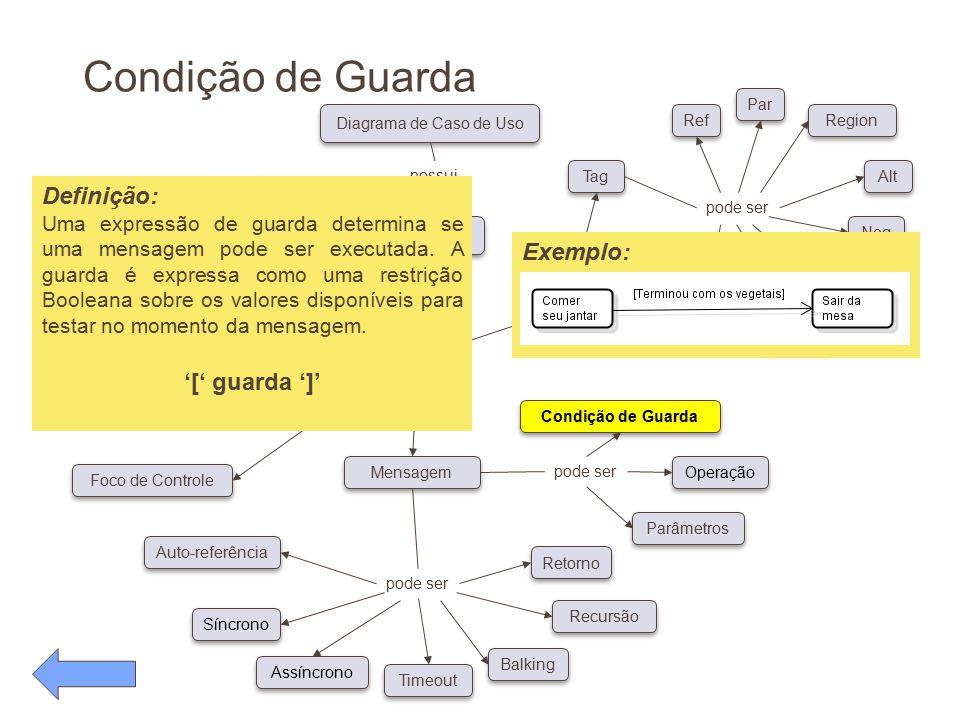 Condição de Guarda pode ser Conceitos Diagrama de Caso de Uso possui pode ser Classe Ator Objeto Linha de Vida Foco de Controle Auto-referência Síncro
