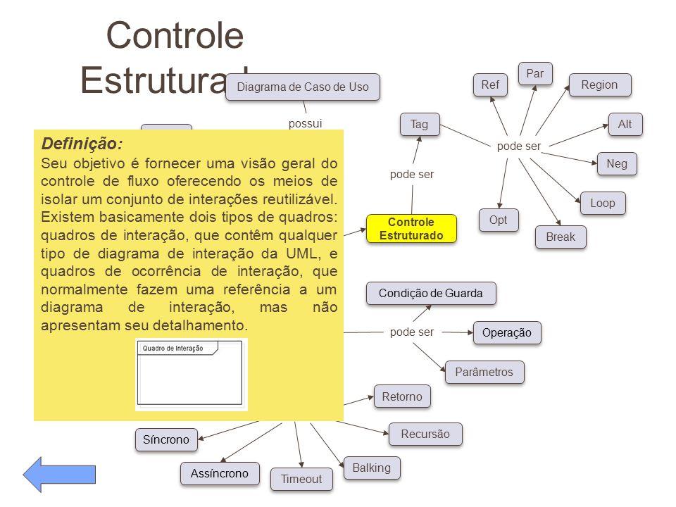 Controle Estruturado pode ser Conceitos Diagrama de Caso de Uso possui pode ser Classe Ator Objeto Linha de Vida Foco de Controle Auto-referência Sínc