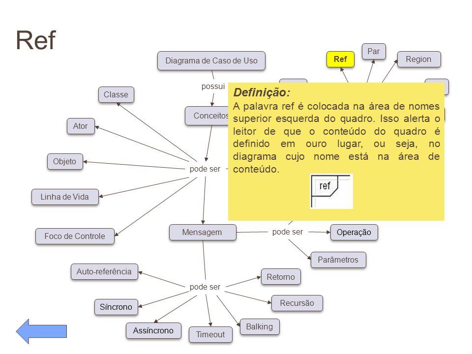 Ref pode ser Conceitos Diagrama de Caso de Uso possui pode ser Classe Ator Objeto Linha de Vida Foco de Controle Auto-referência Síncrono Assíncrono T