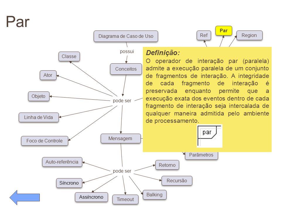 Par pode ser Conceitos Diagrama de Caso de Uso possui pode ser Classe Ator Objeto Linha de Vida Foco de Controle Auto-referência Síncrono Assíncrono T