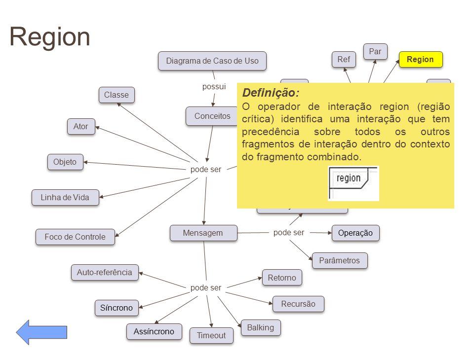 Region pode ser Conceitos Diagrama de Caso de Uso possui pode ser Classe Ator Objeto Linha de Vida Foco de Controle Auto-referência Síncrono Assíncron