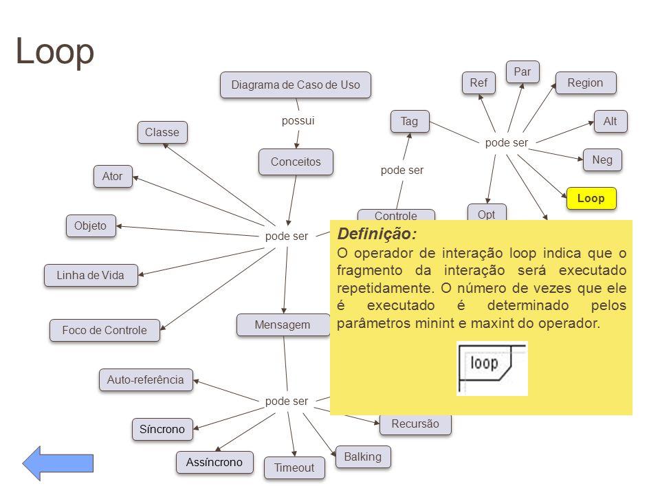 Loop pode ser Conceitos Diagrama de Caso de Uso possui pode ser Classe Ator Objeto Linha de Vida Foco de Controle Auto-referência Síncrono Assíncrono