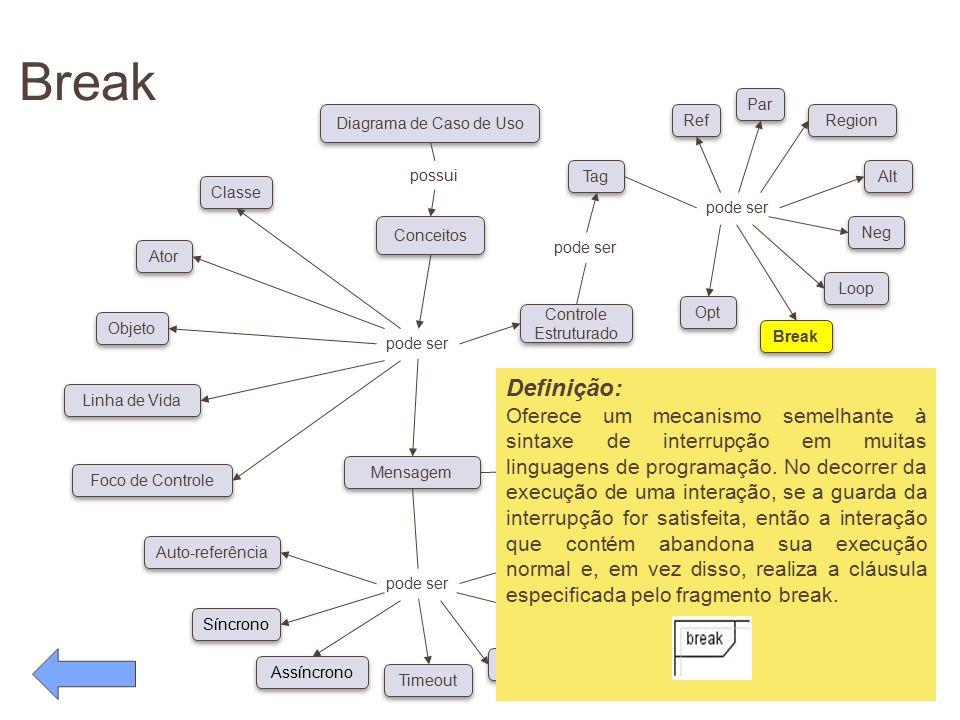 Break pode ser Conceitos Diagrama de Caso de Uso possui pode ser Classe Ator Objeto Linha de Vida Foco de Controle Auto-referência Síncrono Assíncrono