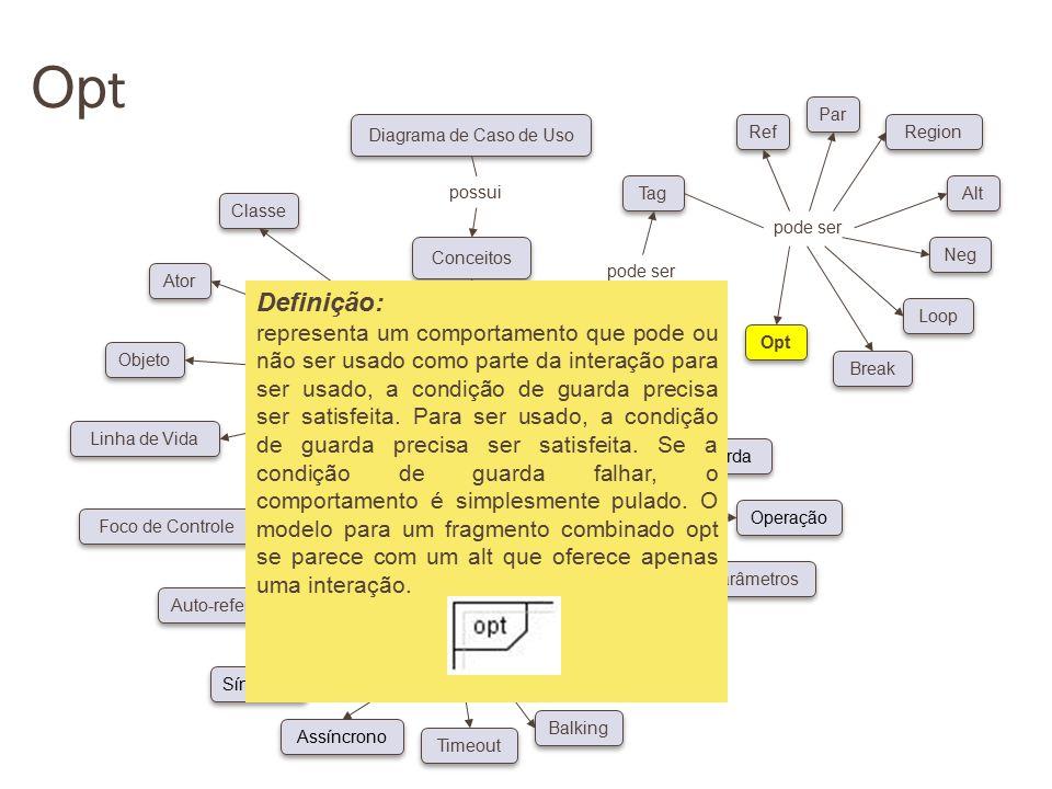 Op t pode ser Conceitos Diagrama de Caso de Uso possui pode ser Classe Ator Objeto Linha de Vida Foco de Controle Auto-referência Síncrono Assíncrono