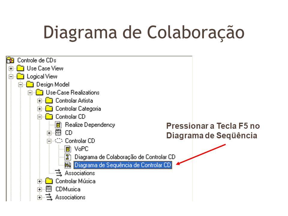 Diagrama de Colaboração Pressionar a Tecla F5 no Diagrama de Seqüência