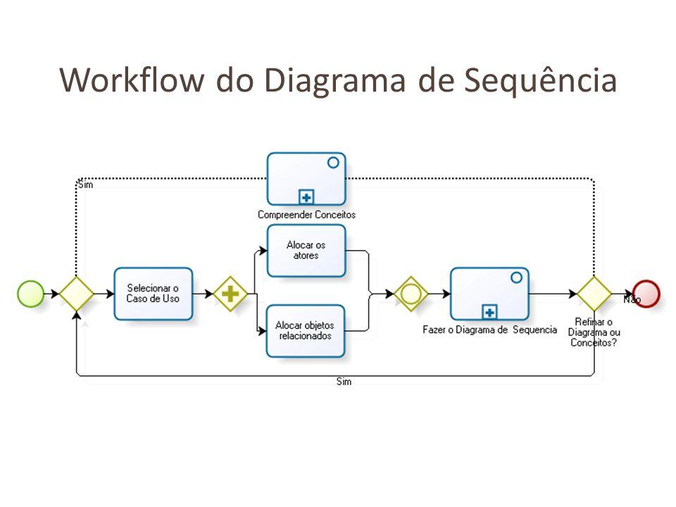Selecionar Caso de Uso A atividade selecionar Caso de Uso consiste em escolher para qual Caso de Uso será efetuado o diagrama de sequência.