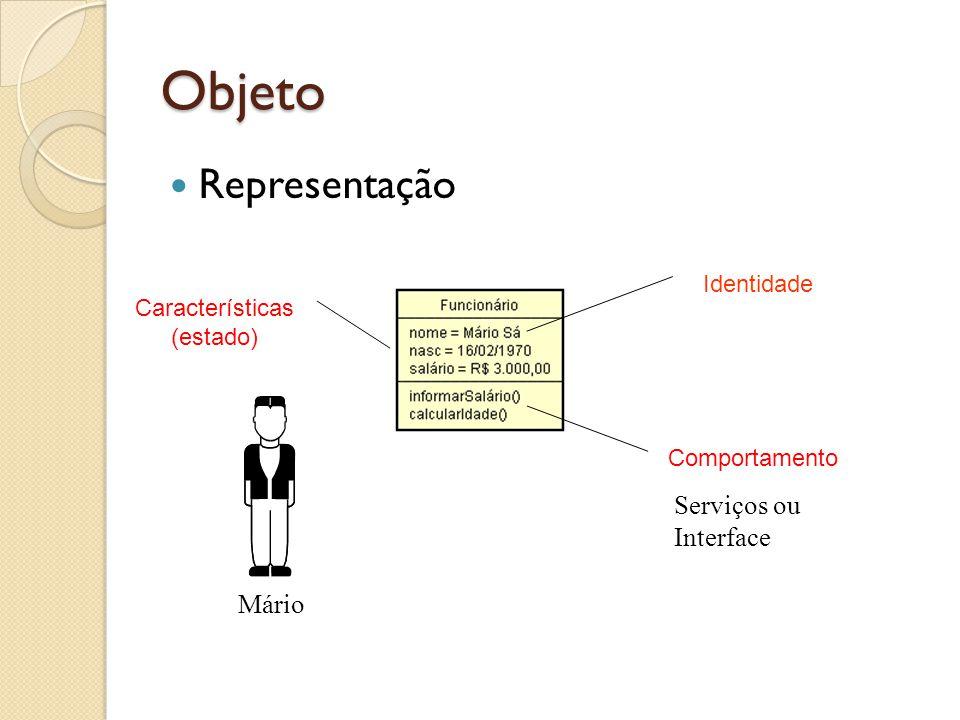 Objeto Representação Mário Características (estado) Comportamento Identidade Serviços ou Interface