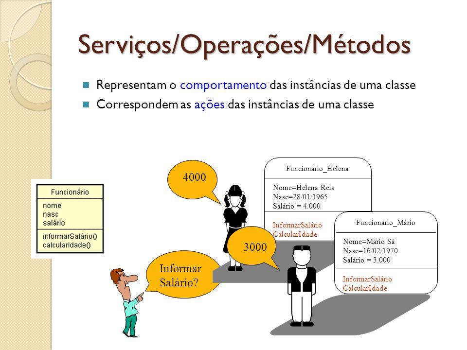 Serviços/Operações/Métodos Representam o comportamento das instâncias de uma classe Correspondem as ações das instâncias de uma classe Funcionário_Hel