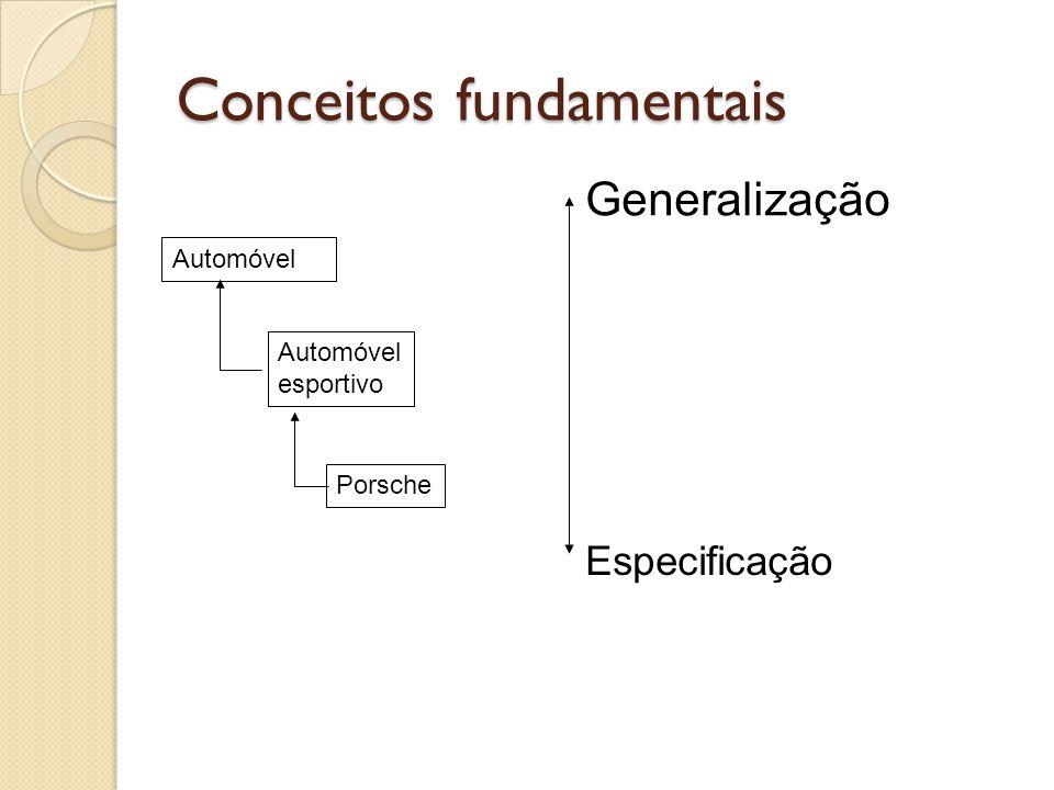 Automóvel esportivo Porsche Generalização Especificação Conceitos fundamentais