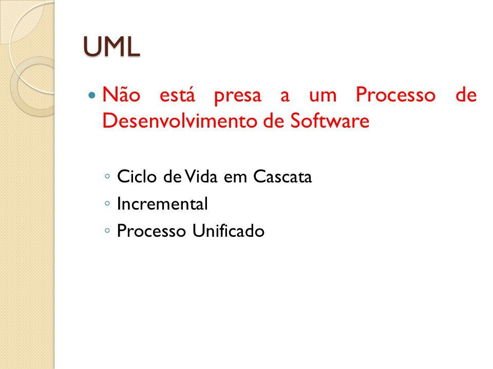 Não está presa a um Processo de Desenvolvimento de Software ◦ Ciclo de Vida em Cascata ◦ Incremental ◦ Processo Unificado UML