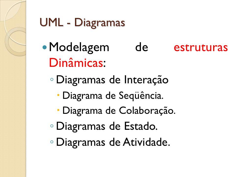 UML - Diagramas Modelagem de estruturas Dinâmicas: ◦ Diagramas de Interação  Diagrama de Seqüência.  Diagrama de Colaboração. ◦ Diagramas de Estado.