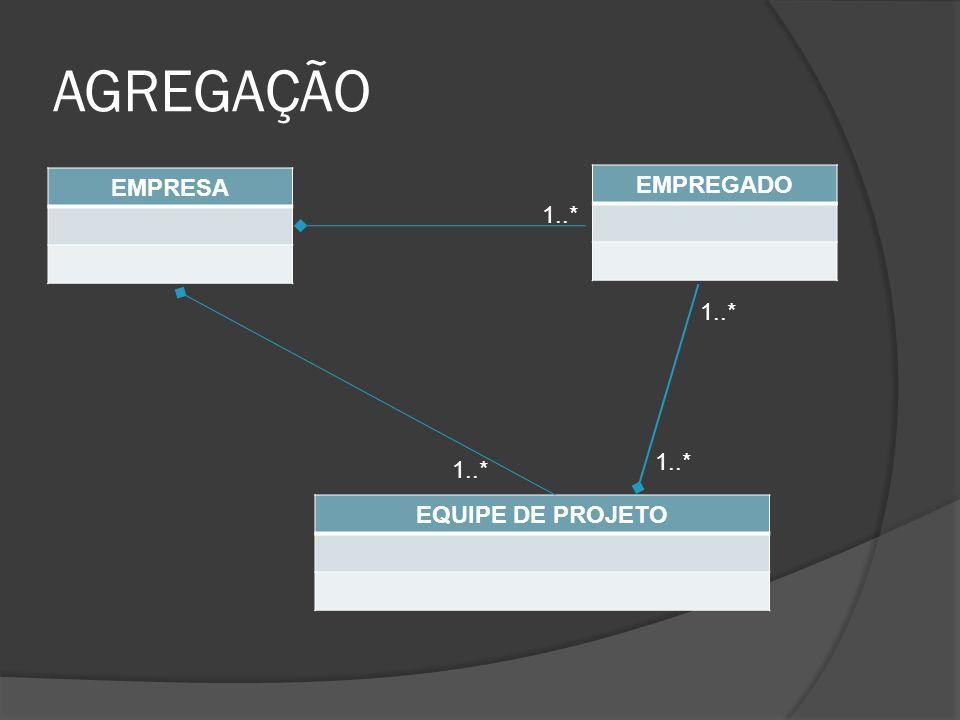AGREGAÇÃO EMPRESA EQUIPE DE PROJETO EMPREGADO 1..*