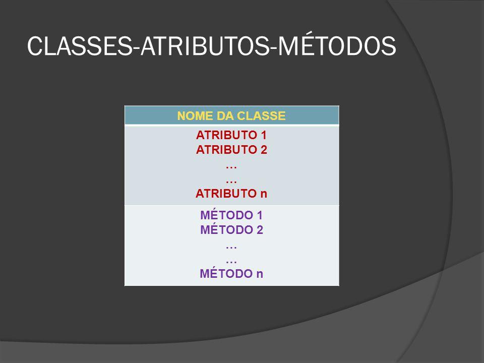 CLASSES-ATRIBUTOS-MÉTODOS NOME DA CLASSE ATRIBUTO 1 ATRIBUTO 2 … ATRIBUTO n MÉTODO 1 MÉTODO 2 … MÉTODO n