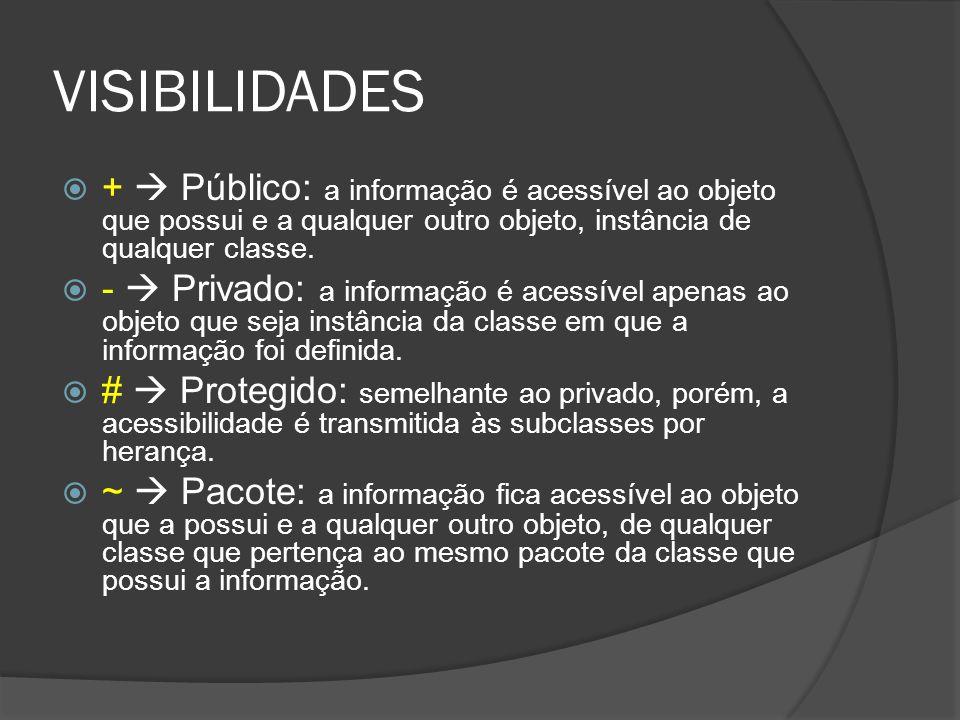 VISIBILIDADES  +  Público: a informação é acessível ao objeto que possui e a qualquer outro objeto, instância de qualquer classe.  -  Privado: a i