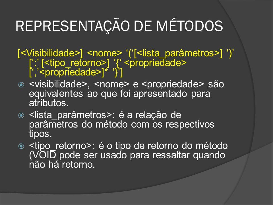 REPRESENTAÇÃO DE MÉTODOS [ ] '('[ ] ')' [':' [ ] '{' [',' ]* '}'] , e são equivalentes ao que foi apresentado para atributos.  : é a relação de parâ