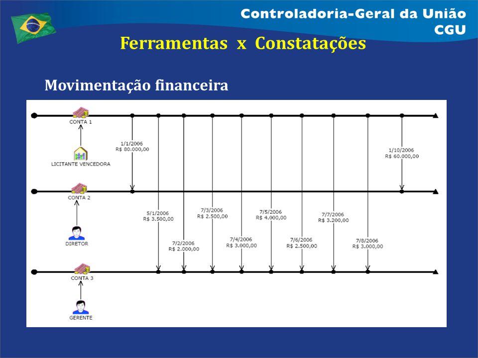 Ferramentas x Constatações Movimentação financeira