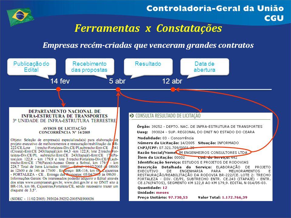 Ferramentas x Constatações Empresas recém-criadas que venceram grandes contratos 14 fev5 abr 12 abr Publicação do Edital Recebimento das propostas Res
