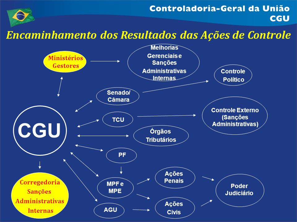 Poder Judiciário Ações Civis Controle Externo (Sanções Administrativas) AGU MPF e MPE TCU Senado/ Câmara Ações Penais Encaminhamento dos Resultados da