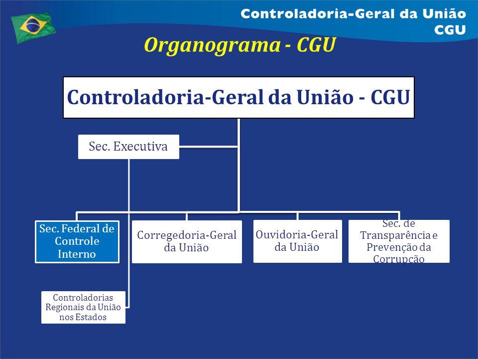Organograma - CGU Controladoria-Geral da União - CGU Sec. Federal de Controle Interno Corregedoria-Geral da União Ouvidoria-Geral da União Sec. de Tra
