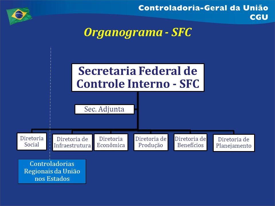 Organograma - SFC Secretaria Federal de Controle Interno - SFC Diretoria Social Diretoria de Infraestrutura Diretoria Econômica Diretoria de Produção