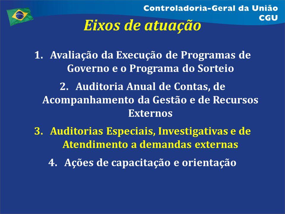 1.Avaliação da Execução de Programas de Governo e o Programa do Sorteio 2.Auditoria Anual de Contas, de Acompanhamento da Gestão e de Recursos Externo