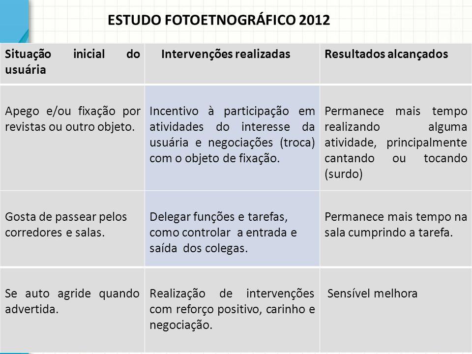 ESTUDO FOTOETNOGRÁFICO 2012 Situação inicial do usuária Intervenções realizadasResultados alcançados Apego e/ou fixação por revistas ou outro objeto.