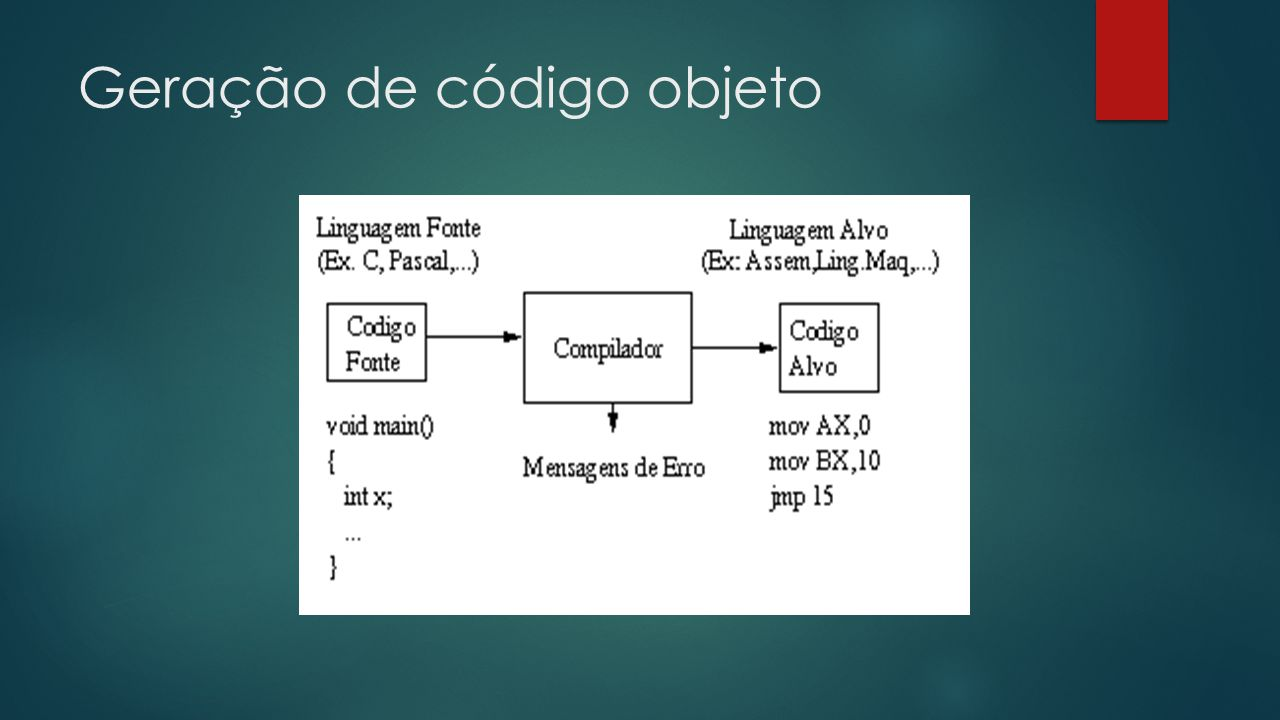 Tarefa principais da geração de código objeto Seleção de instruções  Essas informações de arquitetura devem estar disponíveis para que o algoritmo de geração de código tenha condições de efetuar a escolha correta de instrução para obter um melhor resultado.