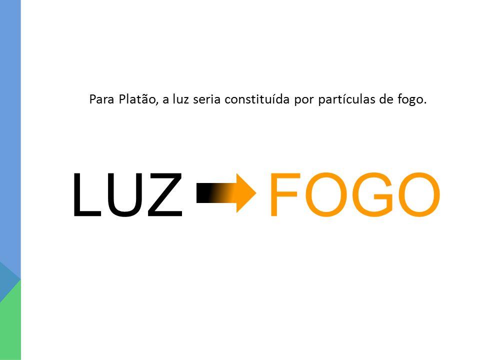 LUZ FOGO Para Platão, a luz seria constituída por partículas de fogo.