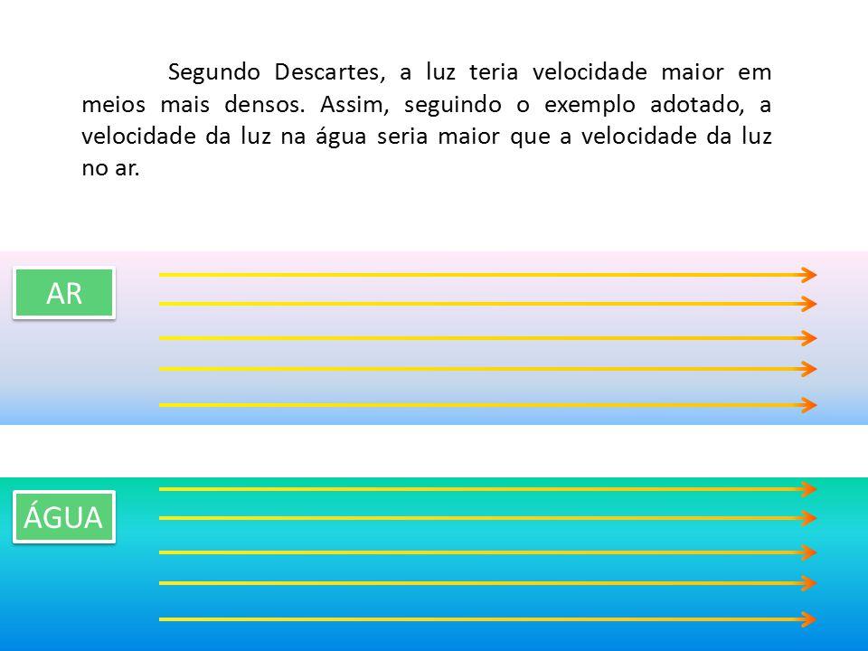 Segundo Descartes, a luz teria velocidade maior em meios mais densos. Assim, seguindo o exemplo adotado, a velocidade da luz na água seria maior que a