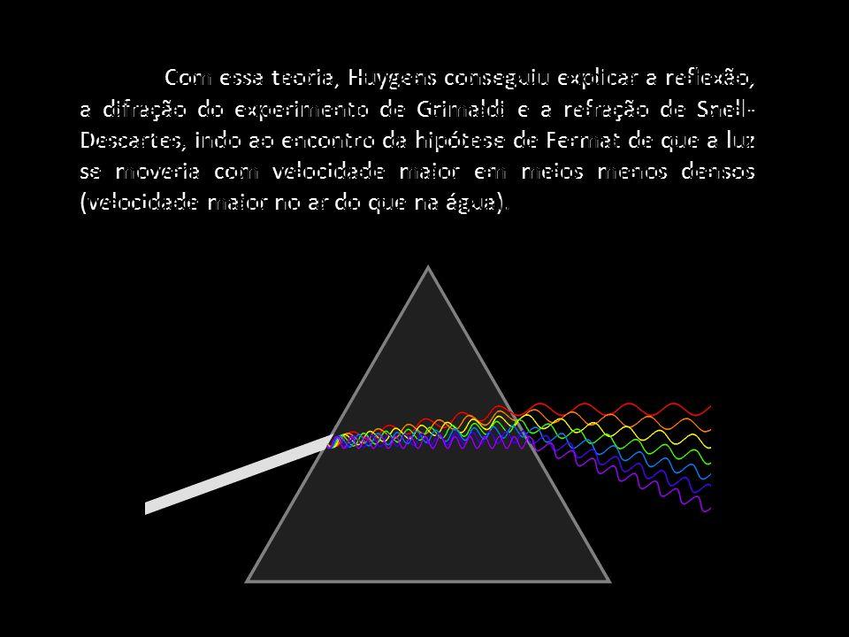 Com essa teoria, Huygens conseguiu explicar a reflexão, a difração do experimento de Grimaldi e a refração de Snell- Descartes, indo ao encontro da hipótese de Fermat de que a luz se moveria com velocidade maior em meios menos densos (velocidade maior no ar do que na água).