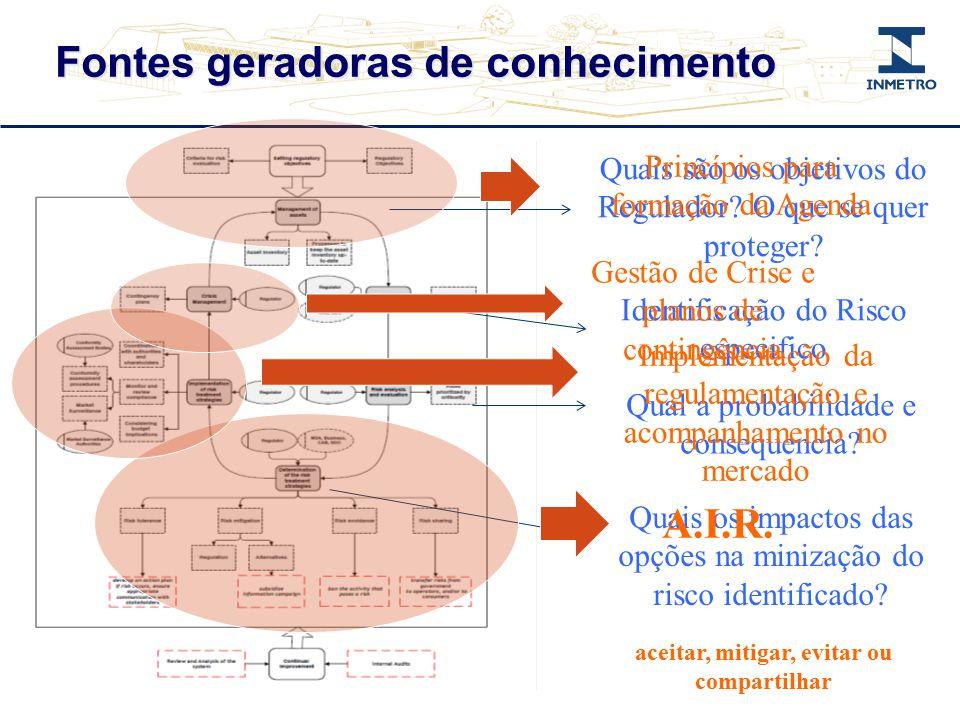 Fontes geradoras de conhecimento Quais são os objetivos do Regulador? O que se quer proteger? Identificação do Risco especifico Qual a probabilidade e