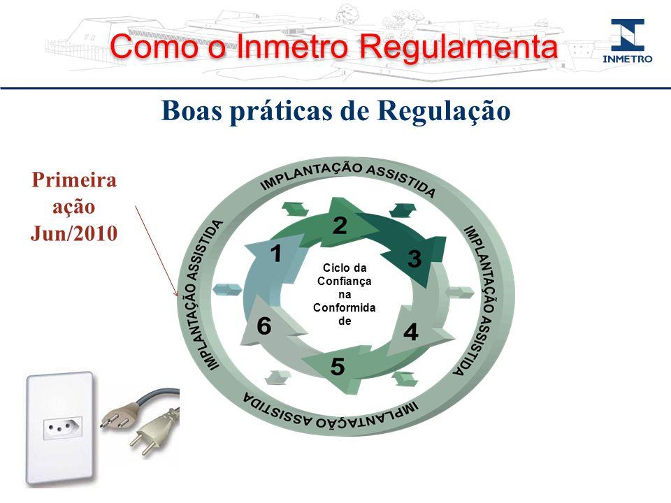Ciclo da Confiança na Conformida de Primeira ação Jun/2010 Boas práticas de Regulação Como o Inmetro Regulamenta