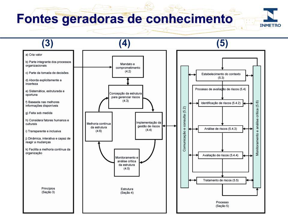 (3)(4)(5) Fontes geradoras de conhecimento