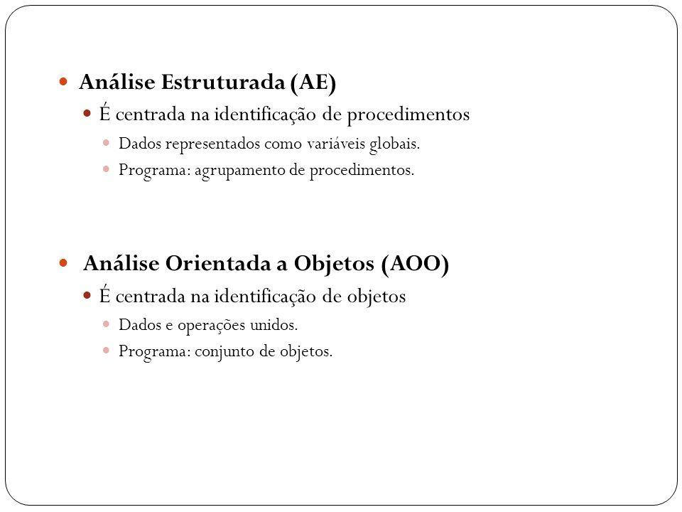 Análise Estruturada (AE) É centrada na identificação de procedimentos Dados representados como variáveis globais. Programa: agrupamento de procediment