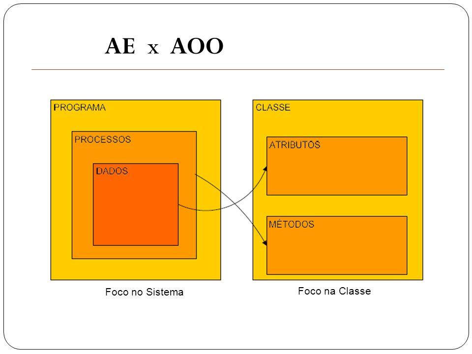 AE x AOO Foco no Sistema Foco na Classe