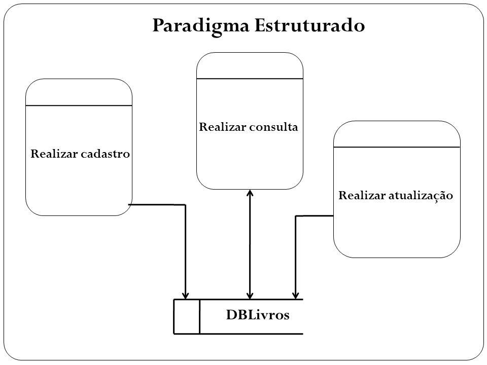 Paradigma Estruturado DBLivros Realizar cadastro Realizar consulta Realizar atualização