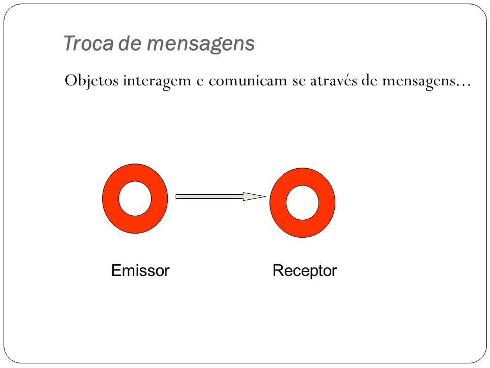 Troca de mensagens Objetos interagem e comunicam se através de mensagens... Emissor Receptor