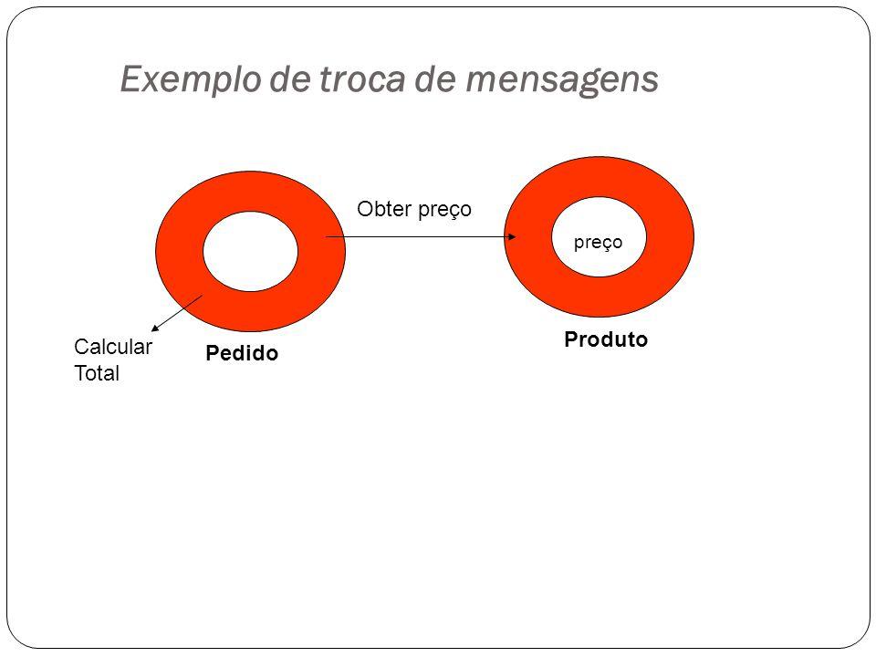 Exemplo de troca de mensagens Pedido Produto Calcular Total Obter preço preço