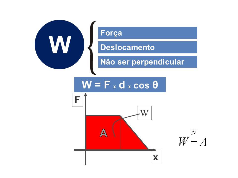 W Força Deslocamento Não ser perpendicular F x W W = F x d x cos θ