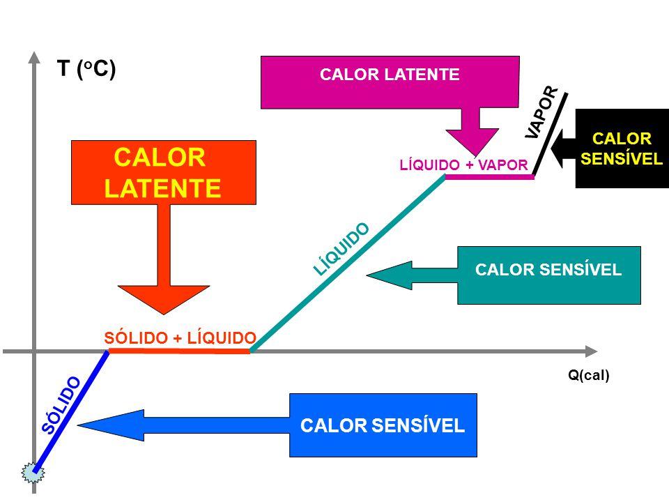 T ( o C) Q(cal) CALOR SENSÍVEL CALOR LATENTE CALOR SENSÍVEL CALOR SENSÍVEL SÓLIDO SÓLIDO + LÍQUIDO LÍQUIDO VAPOR LÍQUIDO + VAPOR CALOR LATENTE