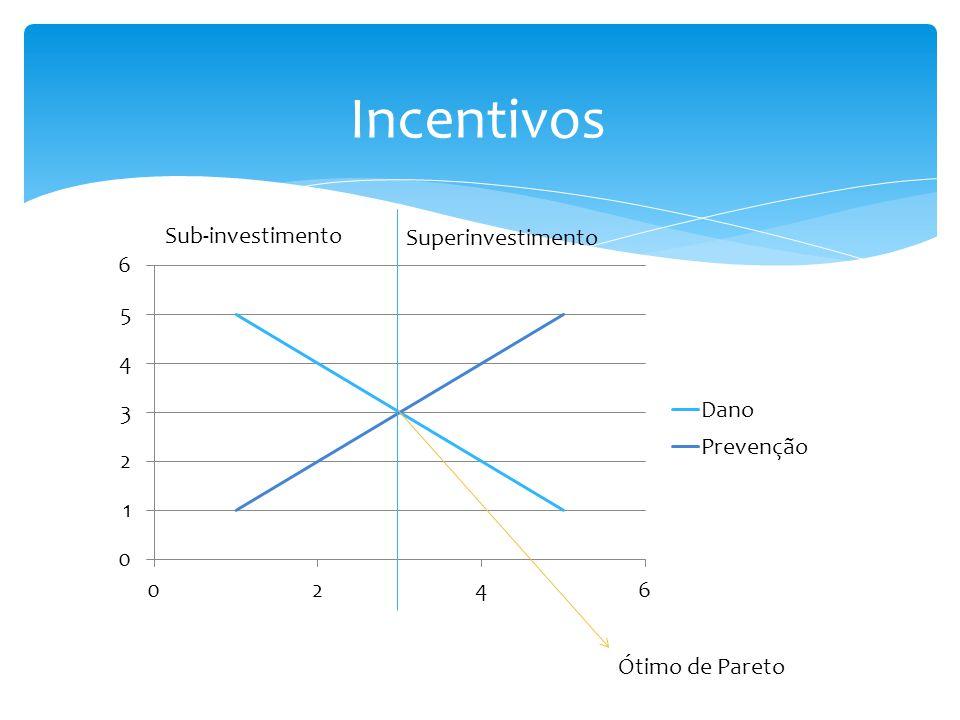 Incentivos Ótimo de Pareto Sub-investimento Superinvestimento