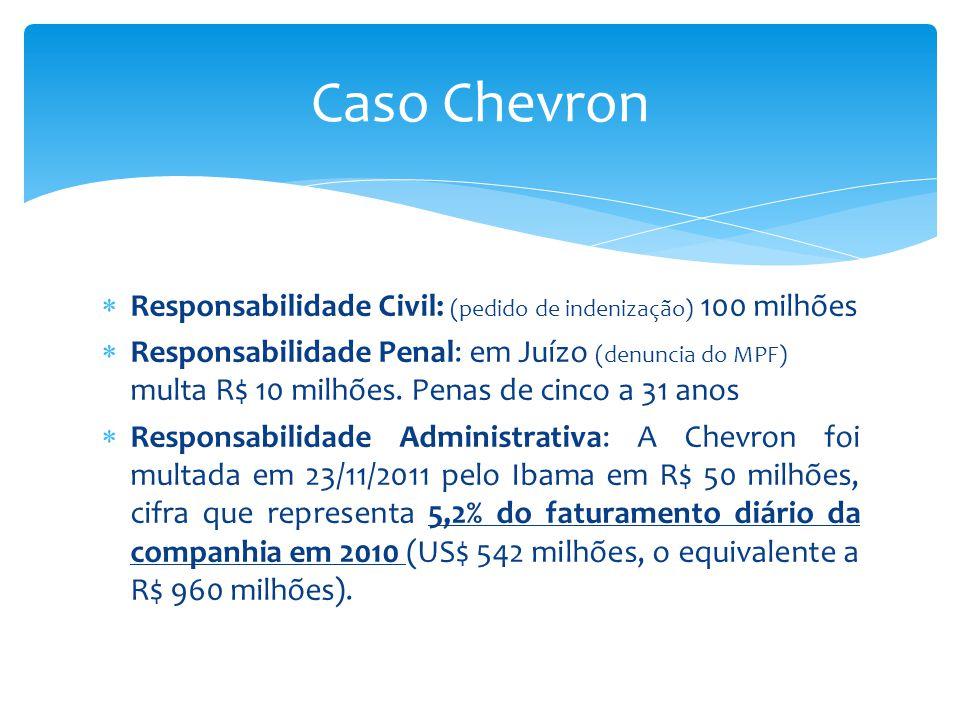  Responsabilidade Civil: (pedido de indenização) 100 milhões  Responsabilidade Penal: em Juízo (denuncia do MPF) multa R$ 10 milhões. Penas de cinco