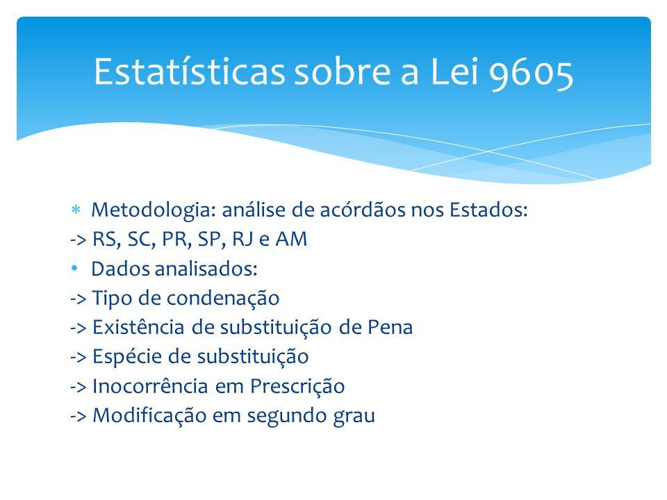 Estatísticas sobre a Lei 9605  Metodologia: análise de acórdãos nos Estados: -> RS, SC, PR, SP, RJ e AM Dados analisados: -> Tipo de condenação -> Ex