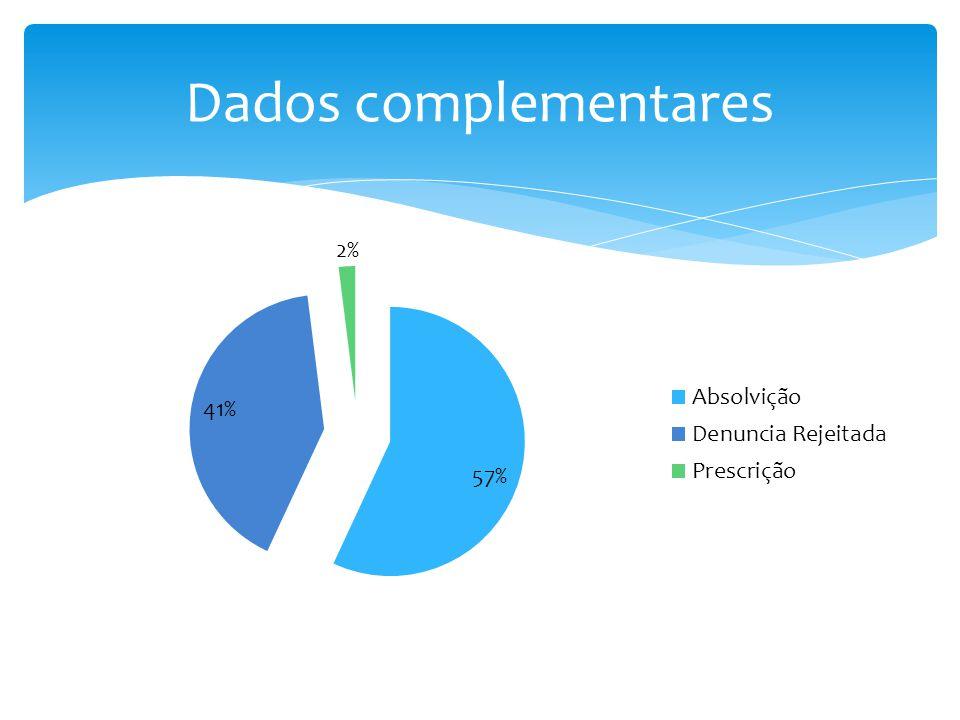 Dados complementares