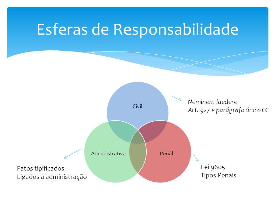 Civil PenalAdministrativa Esferas de Responsabilidade Neminem laedere Art. 927 e parágrafo único CC Lei 9605 Tipos Penais Fatos tipificados Ligados a