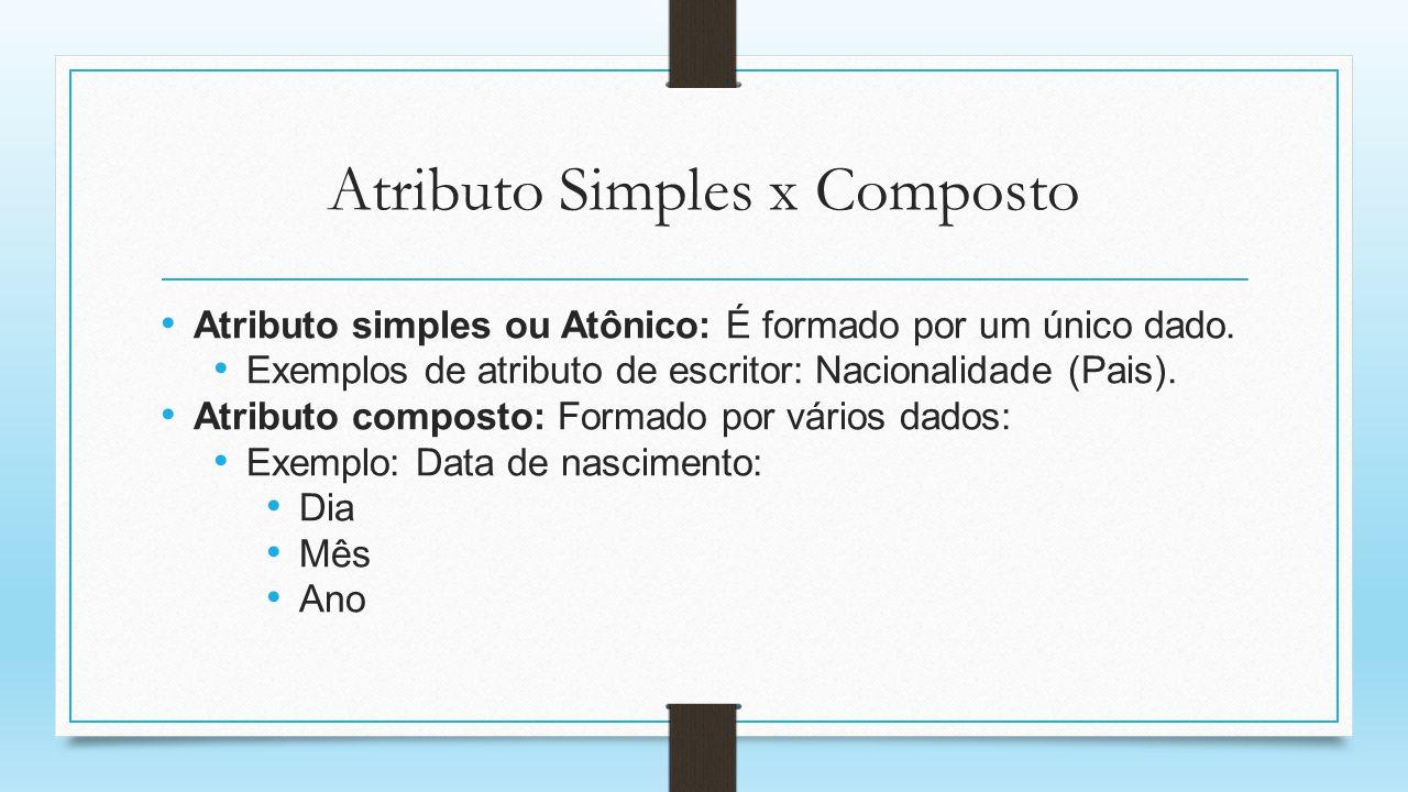 Atributo Simples x Composto Atributo simples ou Atônico: É formado por um único dado. Exemplos de atributo de escritor: Nacionalidade (Pais). Atributo