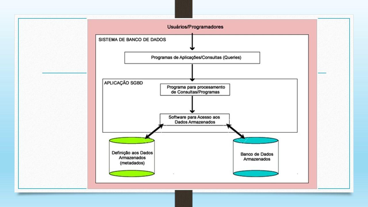 Compartilhamento de dados acesso simultâneo para os usuários acessarem ao mesmo tempo o banco de dados.