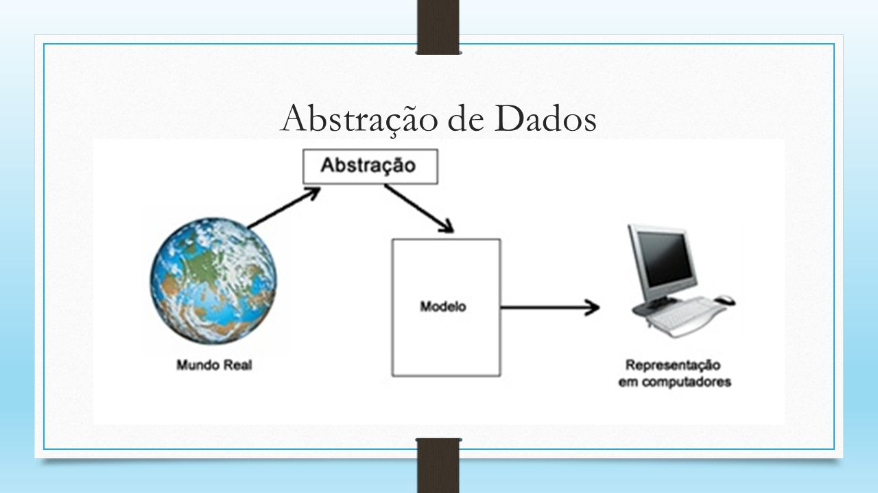 MODELAGEM DE DADOS Um modelo de dados é uma descrição (abstração) dos tipos de informações que estão armazenadas em um banco de dados.
