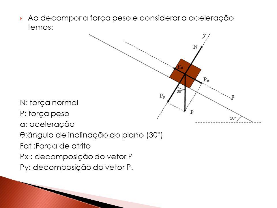  Ao decompor a força peso e considerar a aceleração temos: N: força normal P: força peso a: aceleração θ:ângulo de inclinação do plano (30º) Fat :For