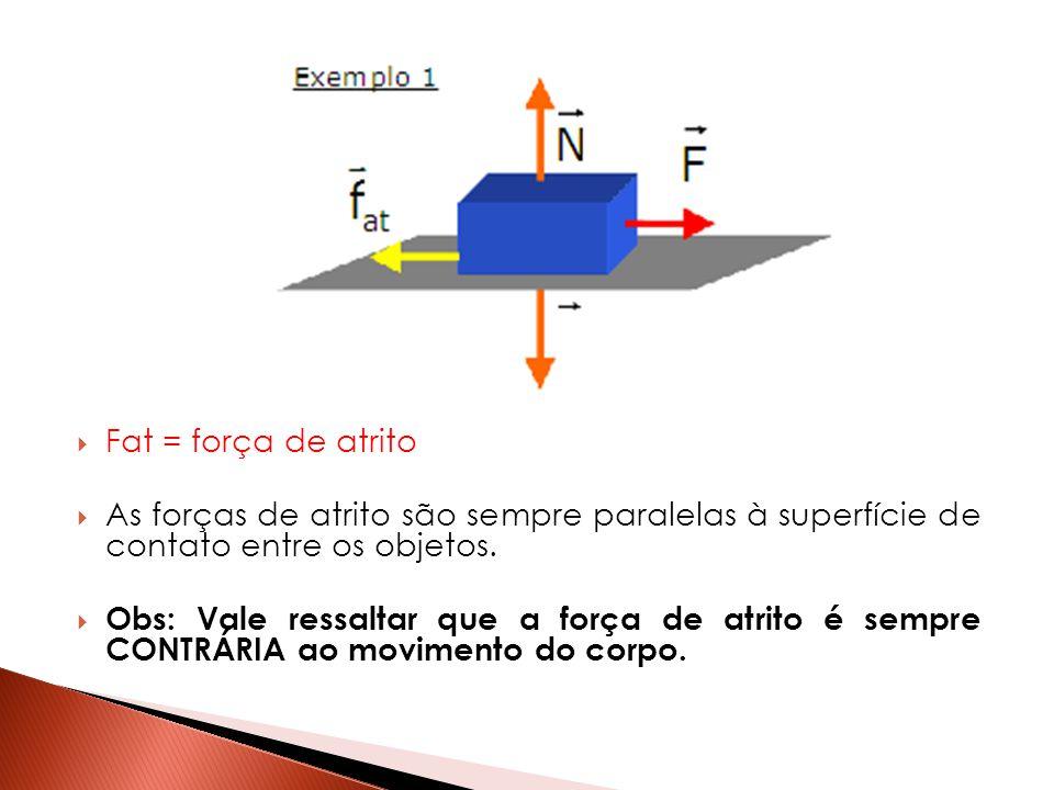  Fat = força de atrito  As forças de atrito são sempre paralelas à superfície de contato entre os objetos.  Obs: Vale ressaltar que a força de atri